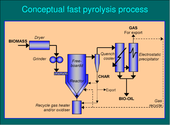 Types of Pyrolysis