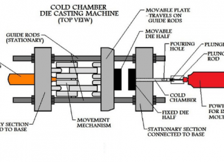 types of die casting